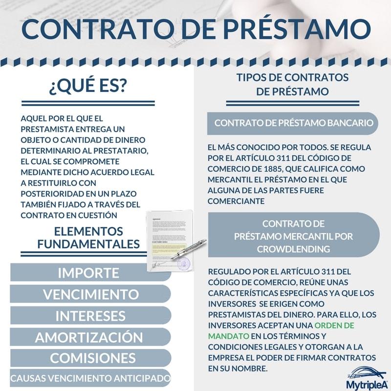Contrato de préstamo infografía