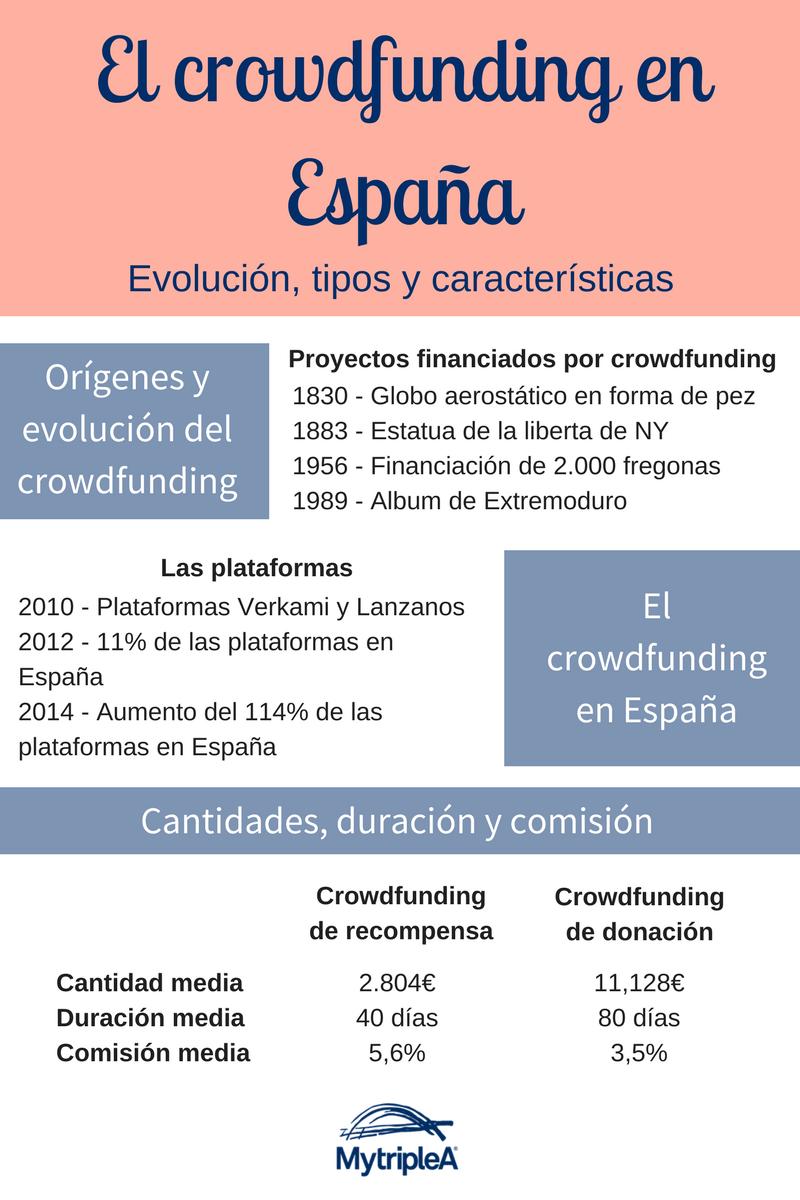 Crowdfunding en España