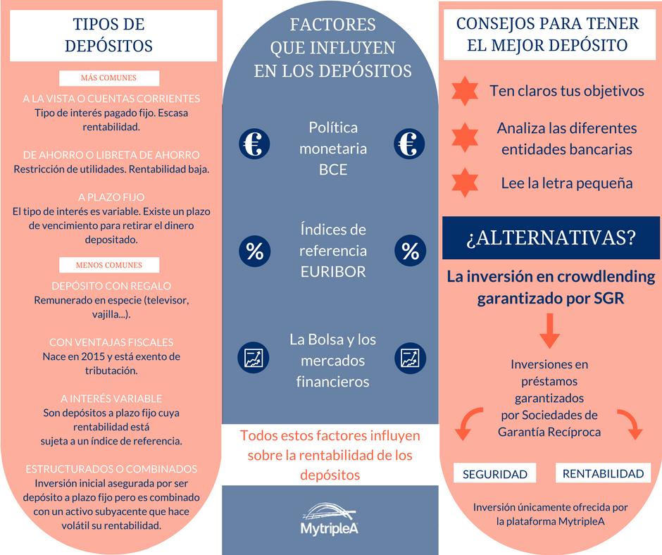 Infografía depósitos bancarios