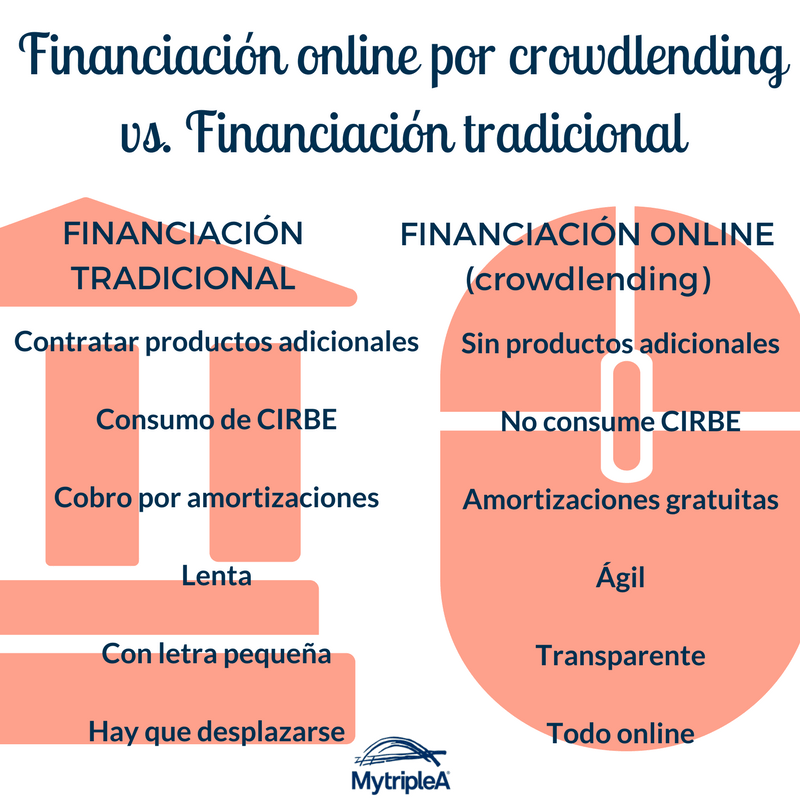 Financiación online vs Financiación tradicional