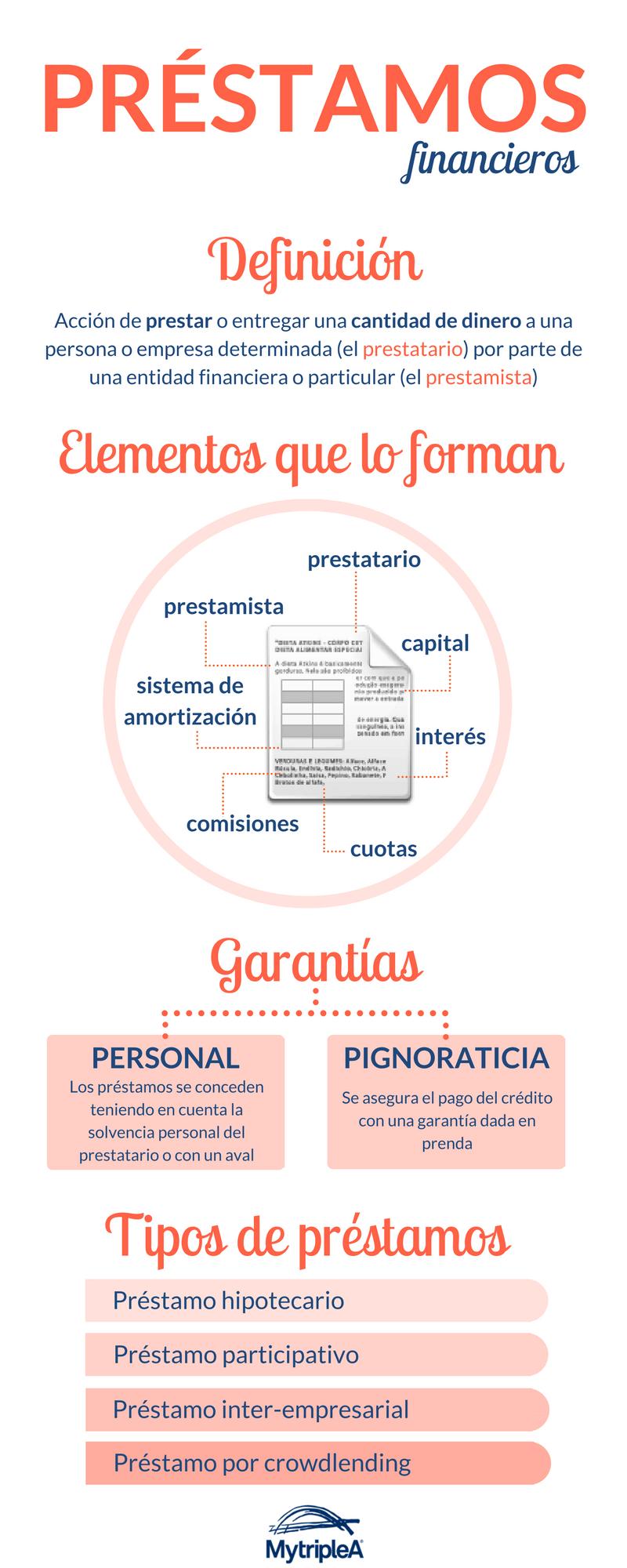 Infografía Préstamo