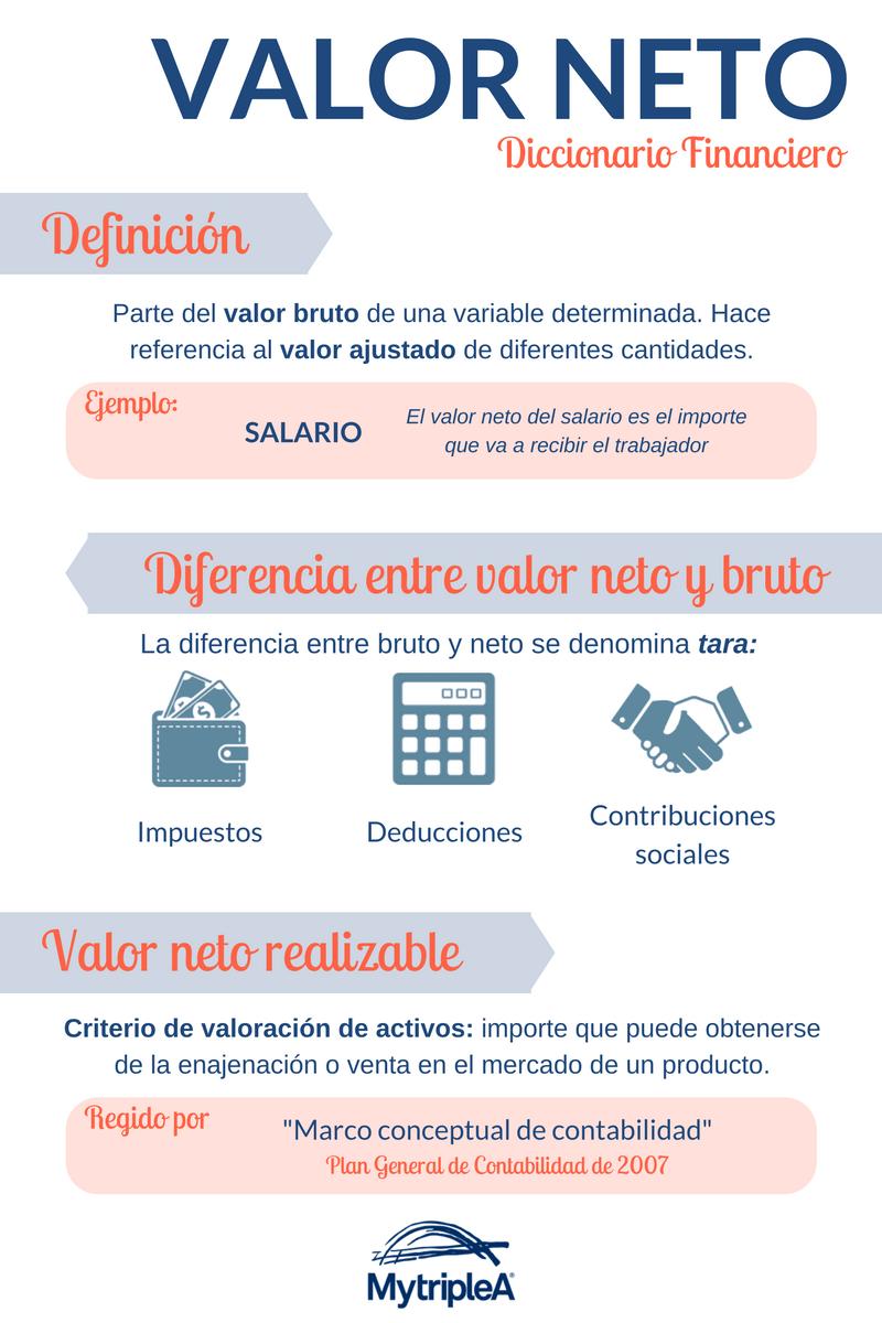 Valor Neto Infografía