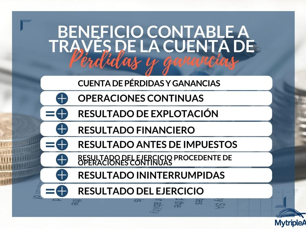 infografía Beneficio contable