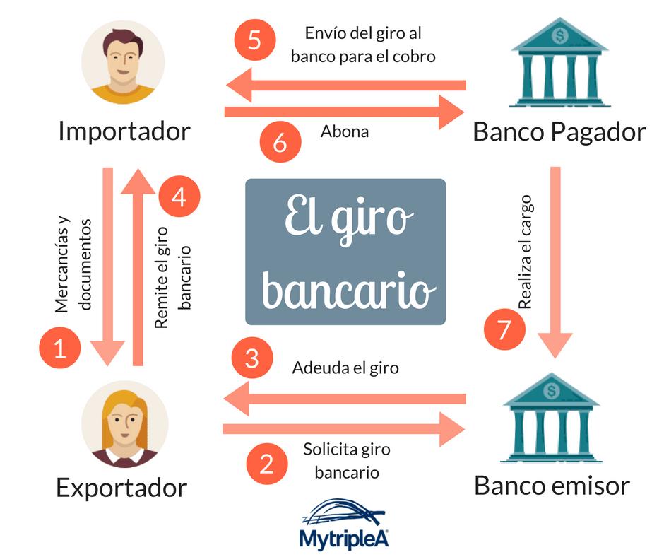 Giro bancario infografía
