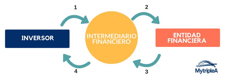 representación intermediario financiero