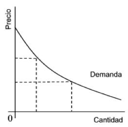 gráfica ley de la demanda