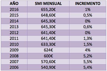 cuadro salario mínimo interprofesional