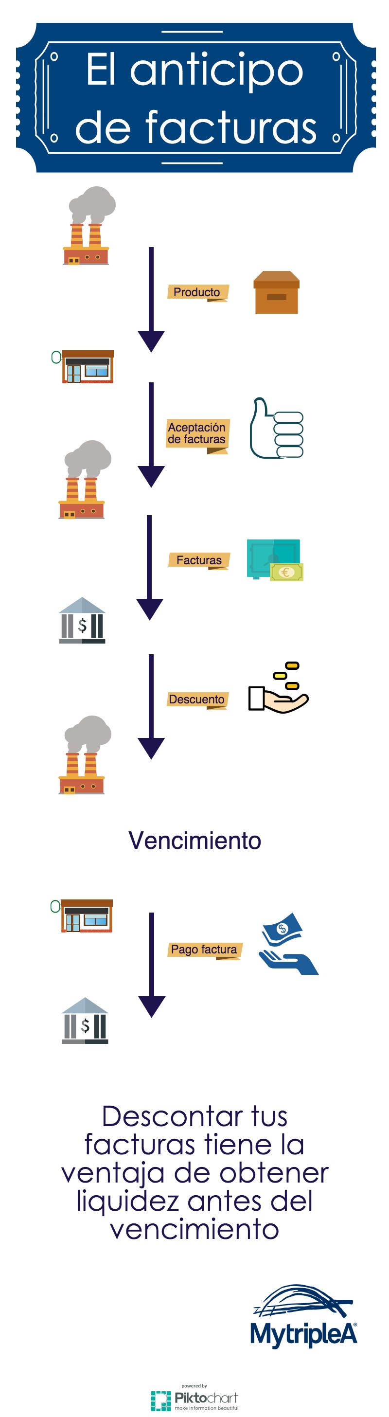 infografia anticipo factura