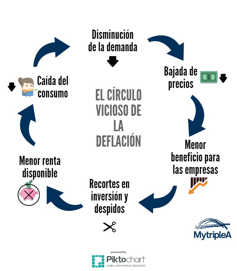 Círculo deflación