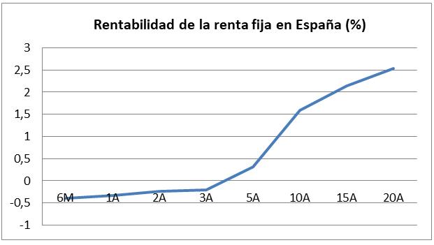 Rentabilidad de la renta fija España