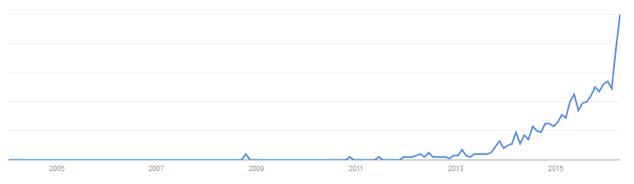 Crowdlending google trend