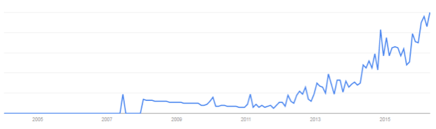 Crowd lending google trend