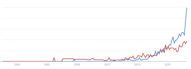 crowdlending crowd lending google trend