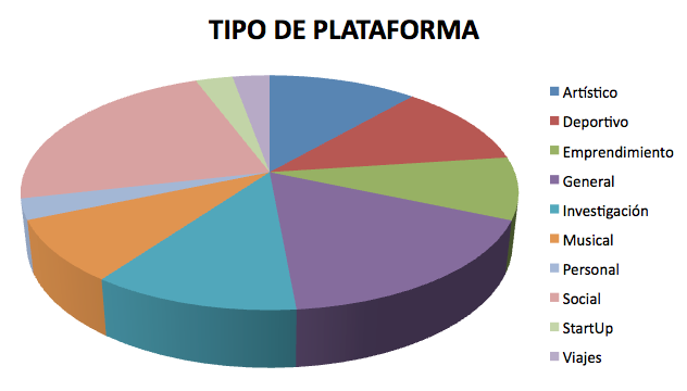 Tipos de plataformas crowdfunding