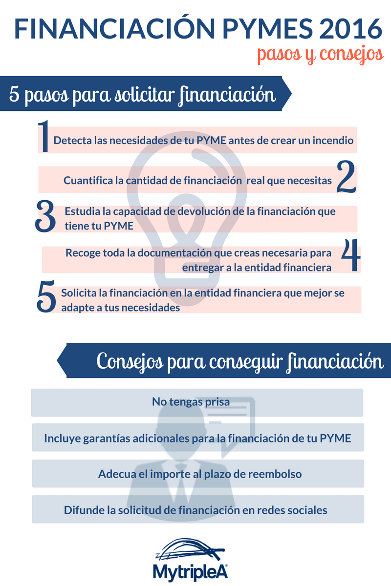 Financiación pymes 2016