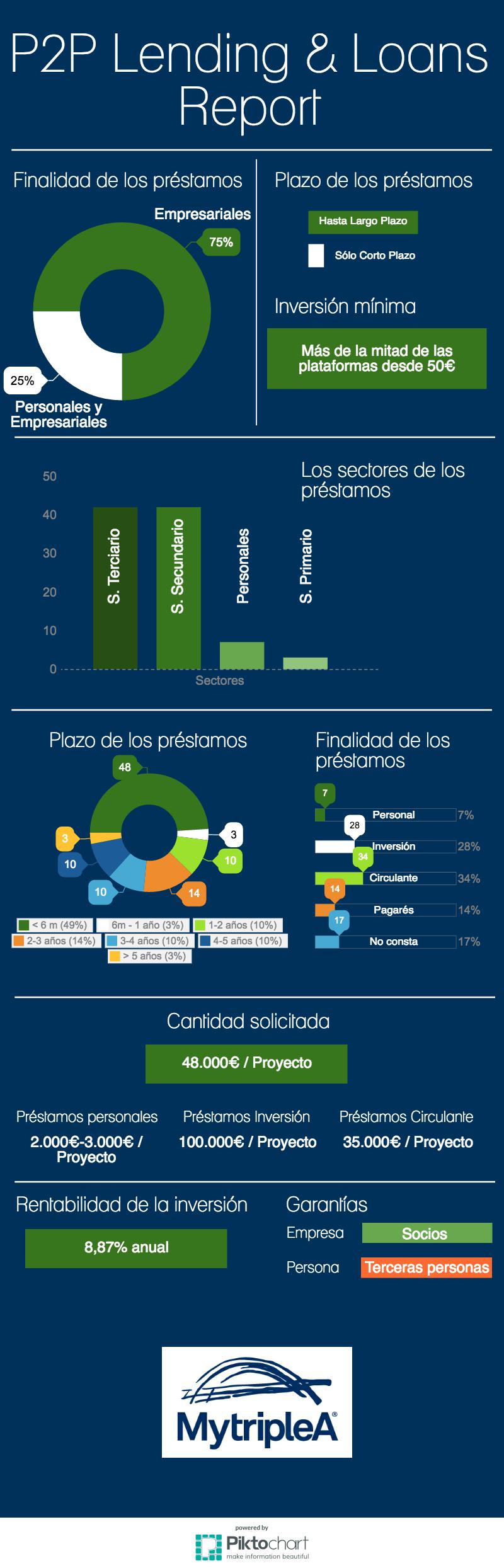 P2P Loans infografía