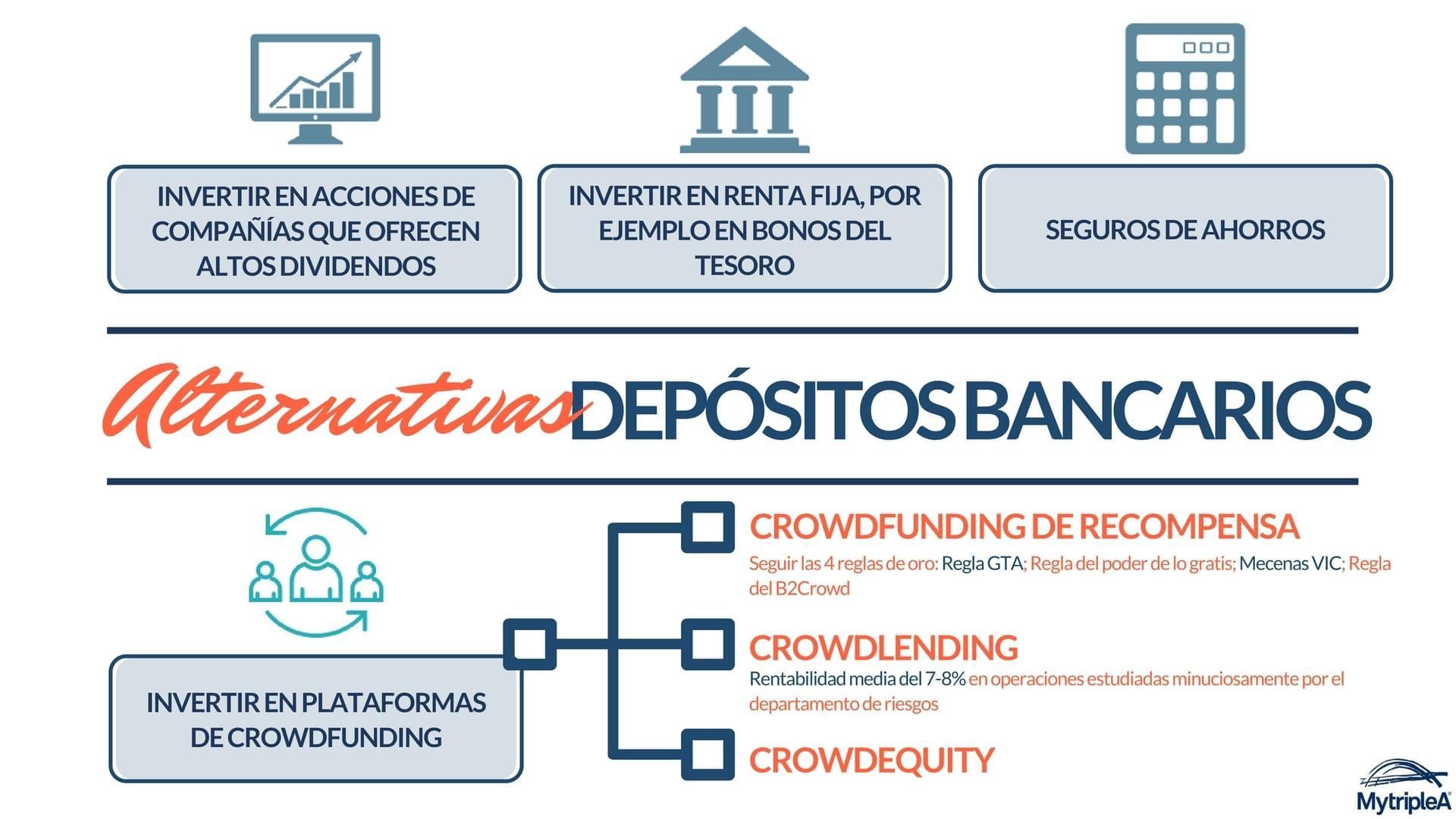 Alternativas depósitos bancarios