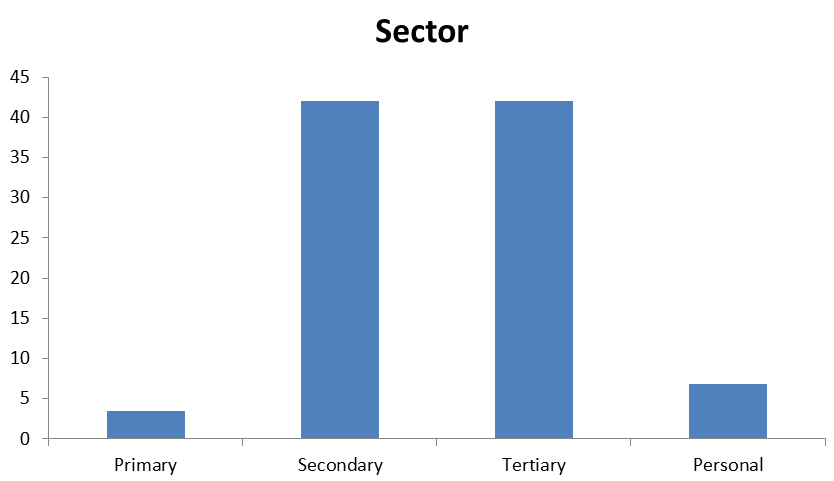 Sector P2P
