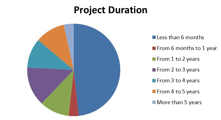 Project Duration P2P lending