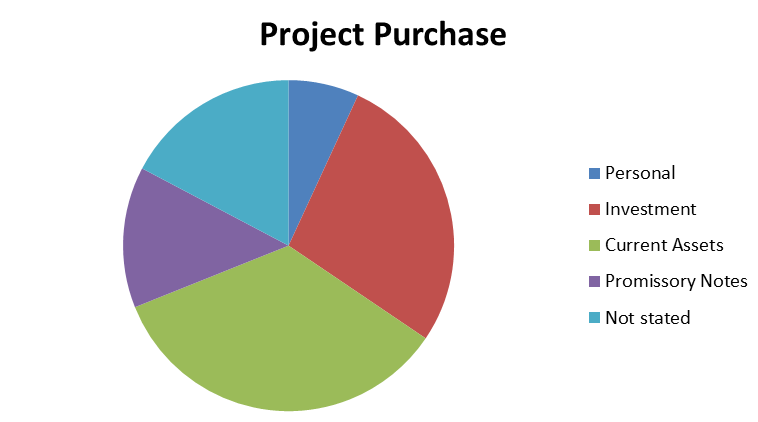 Project Purchase P2P lending