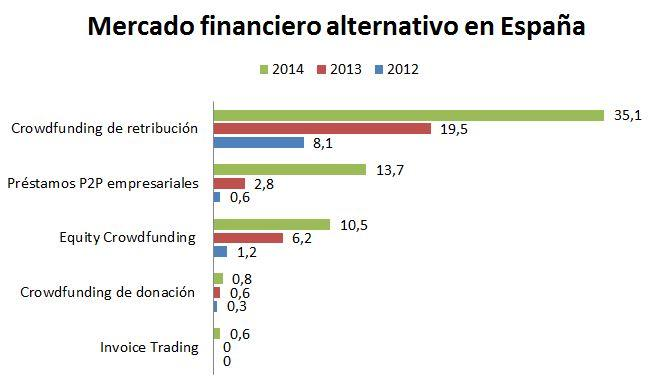 Mercado financiero alternativo