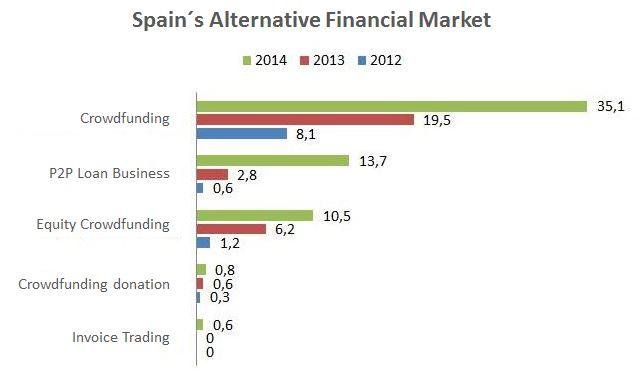 Alternative finance market in Spain