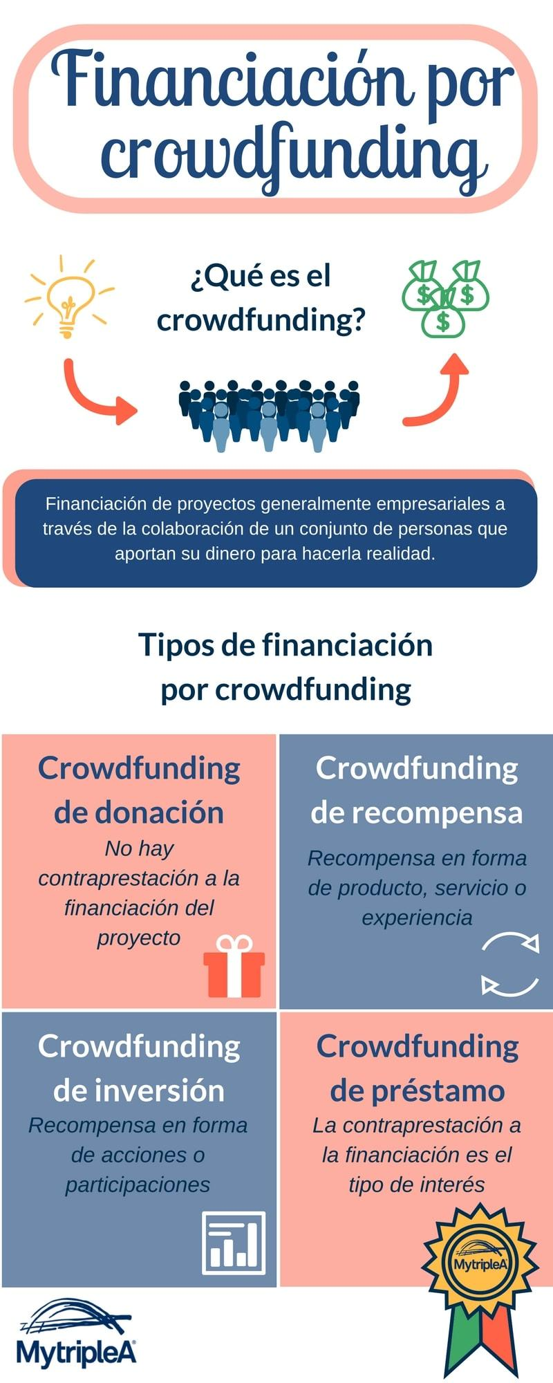 Financiación crowdfunding infografía