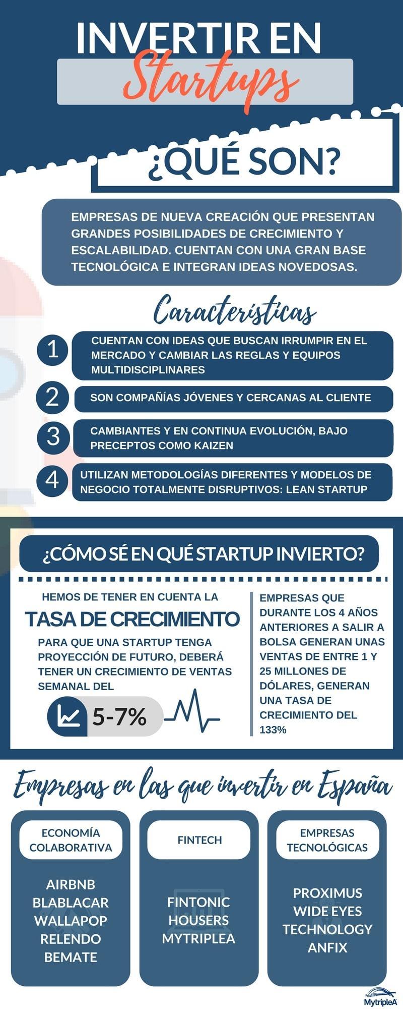 Invertir en Startups infografía