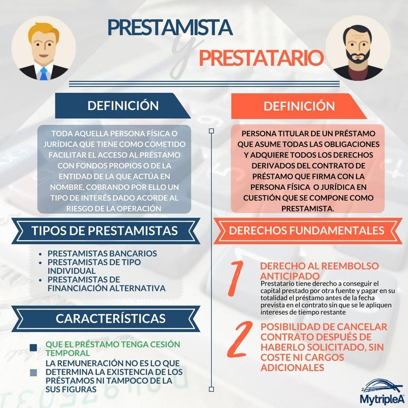 Prestamista y prestatario infografía