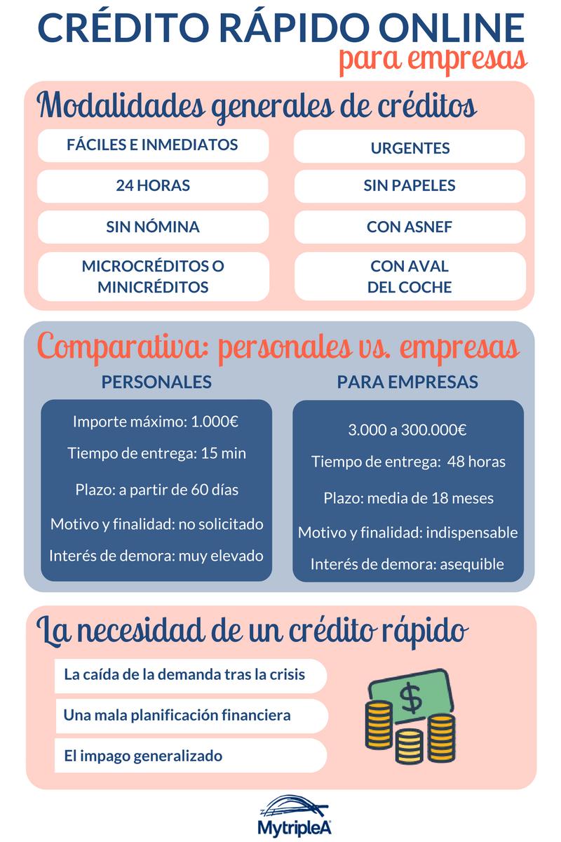 Créditos rápidos online infografía