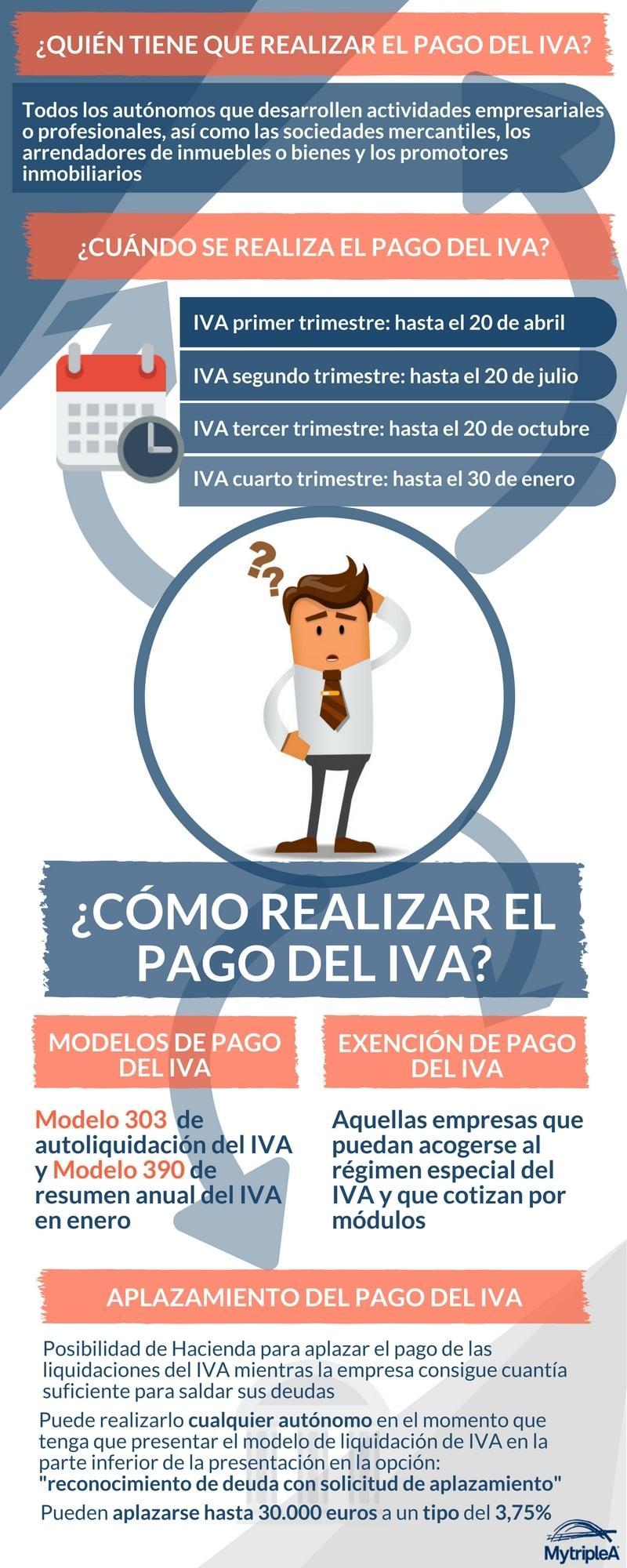 Pago del IVA infografía