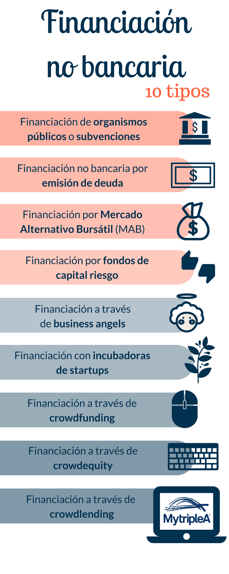 Financiación no bancaria