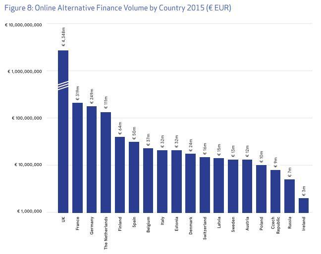 Volumen financiación alternativa Europa