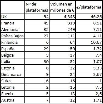 Tabla resumen crowdlending Europa