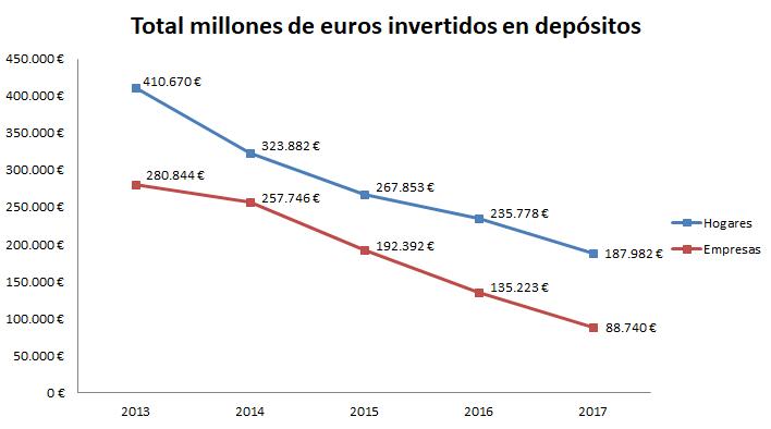 Euros invertidos en depósitos bancarios