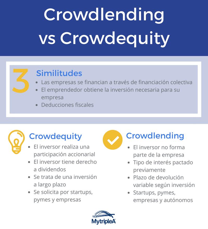 Infografía del crowdlending vs crowdequity