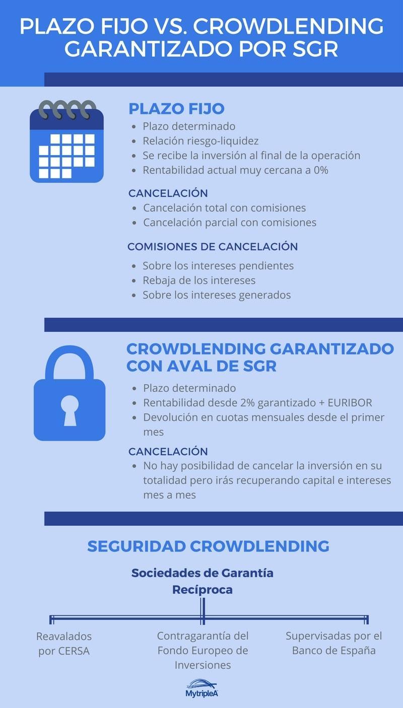 Plazo fijo vs. crowdlending garantizado por SGR