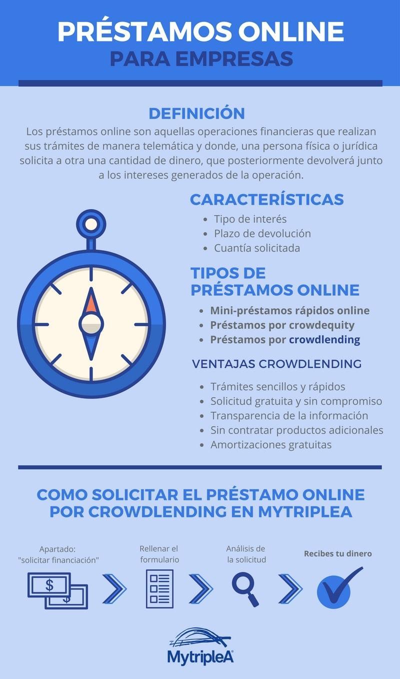 Préstamos online empresas