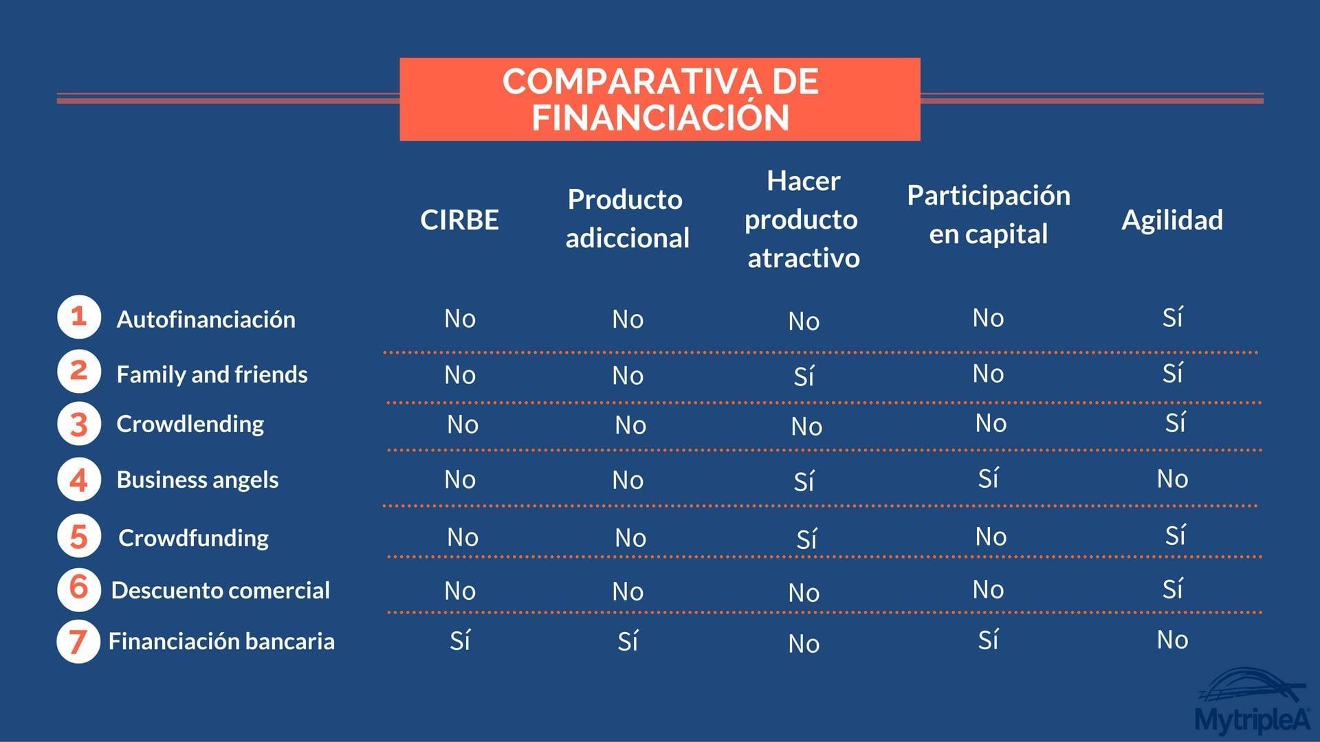 Buscar financiación negocios