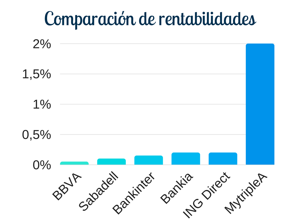 Comparativa rentabilidades