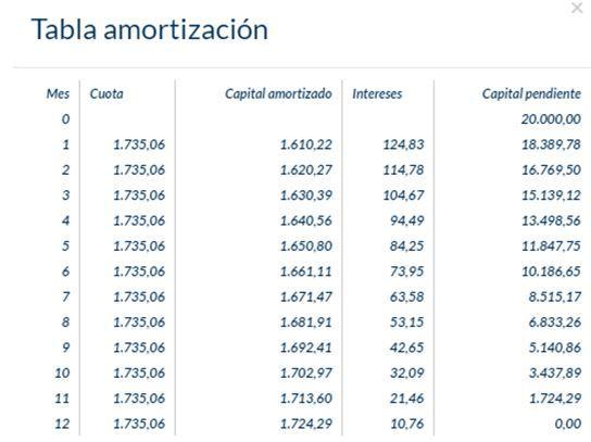 Calculo cuadro amortizacion prestamo ico jiuzodcreditos for Calculo intereses hipoteca clausula suelo