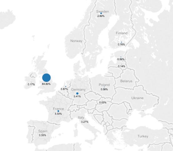 P2P loans en Europa