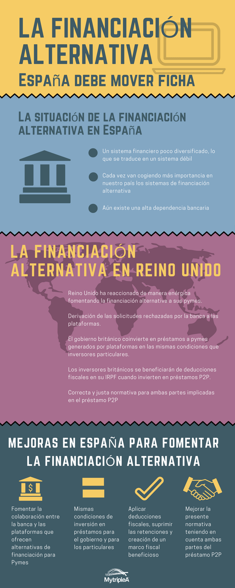 Financiación alternativa Infografía