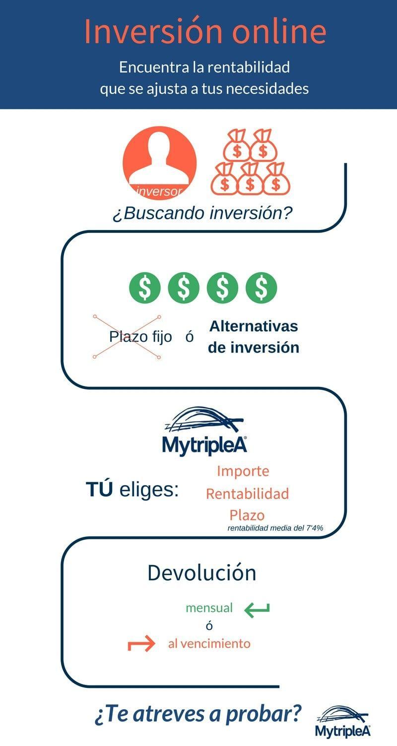 Páginas de inversión online alta rentabilidad