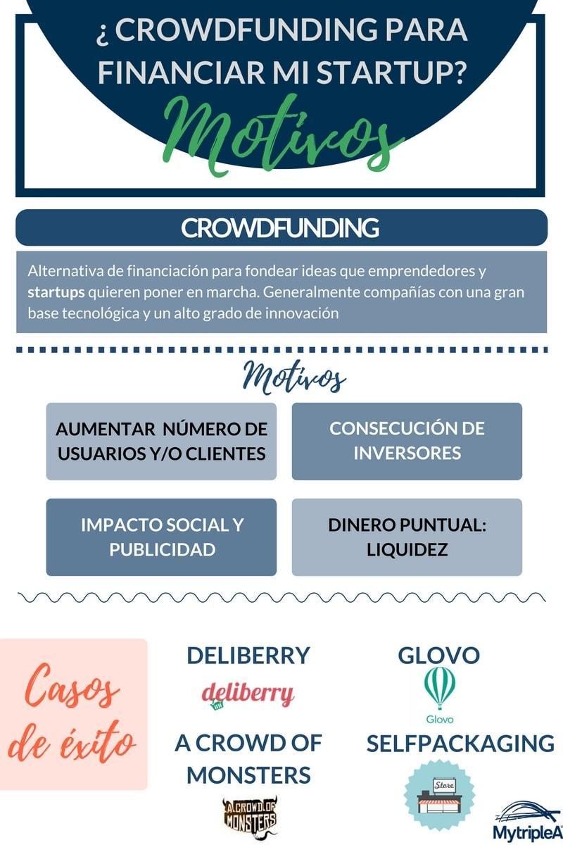 Crowdfunding startups en España