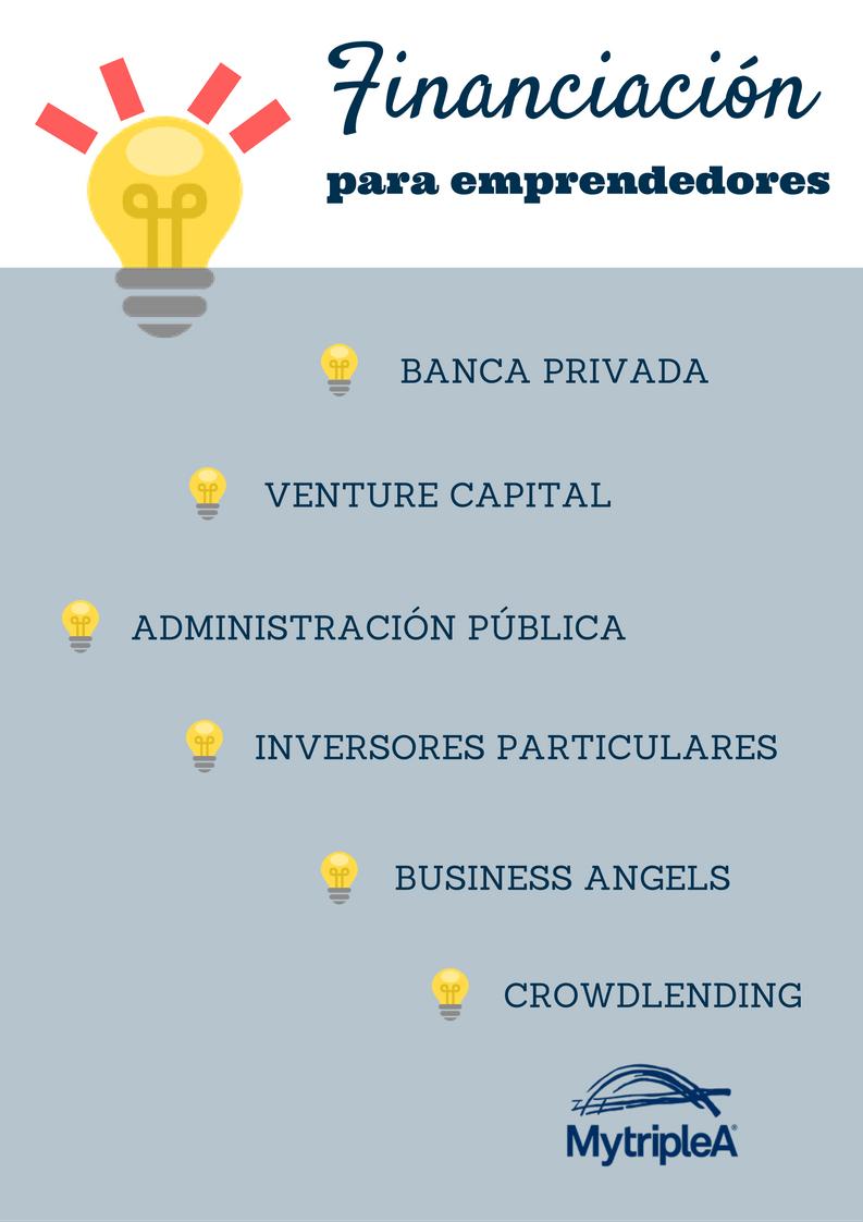 Financiación para emprendedores infografía