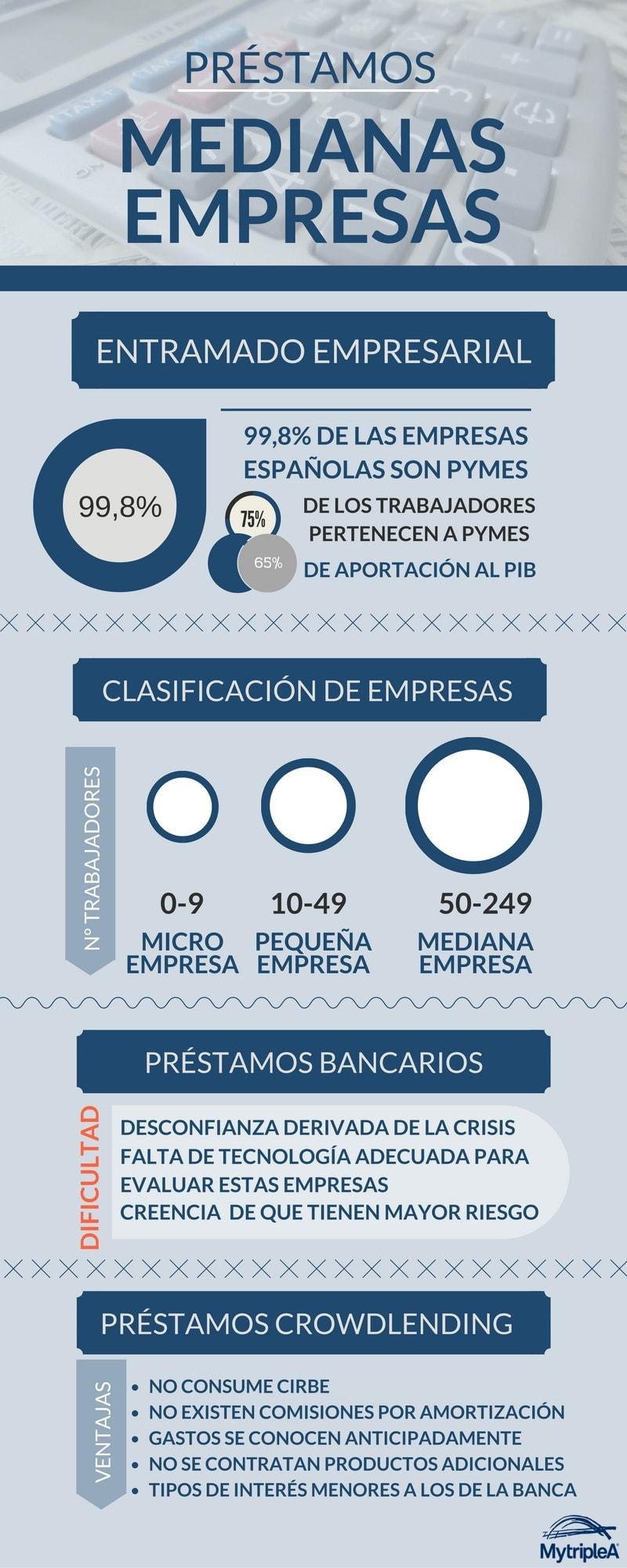 Préstamos medianas empresas infografía