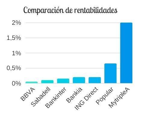 Comparador rentabilidades depósitos vs MytripleA