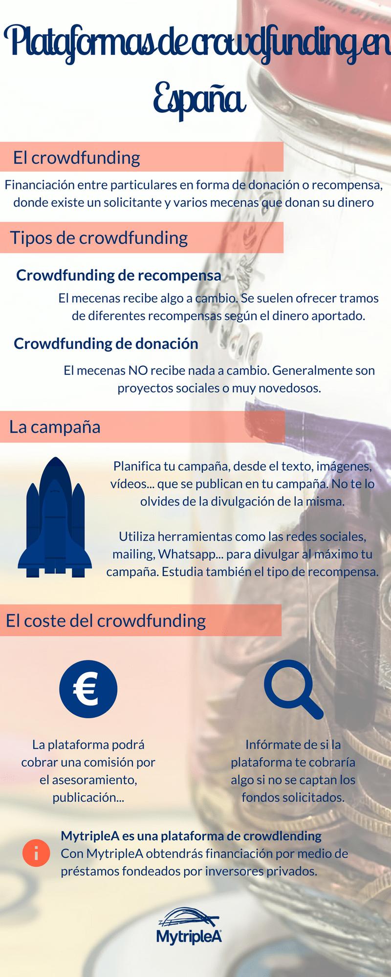 Plataformas crowdfunding España